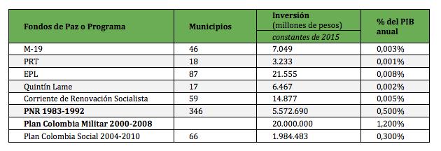 Cáluclo de inversión en cada proceso de desarme. Datos: oficina Claudia López