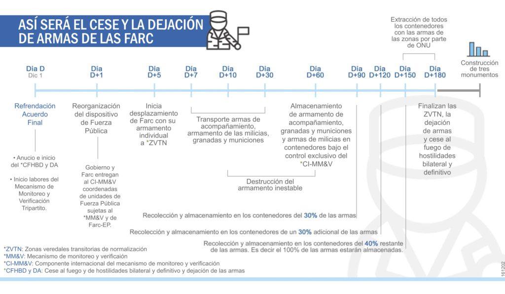 Linea-de-Tiempo-Dejacion-Armas
